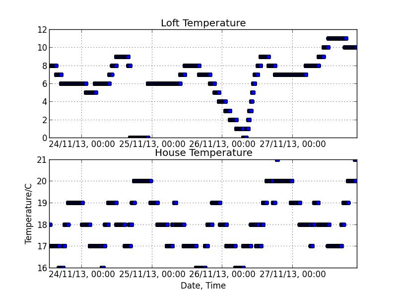 Temperature Logger | tjstephens